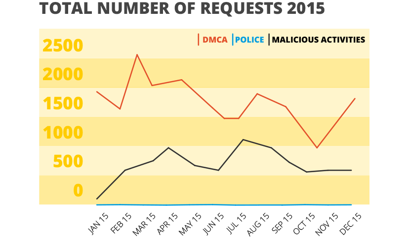 Total Number of Requests